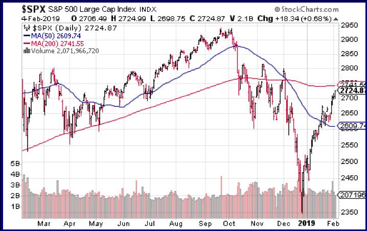 S&P 500 Large Cap Index 4-Feb-2019