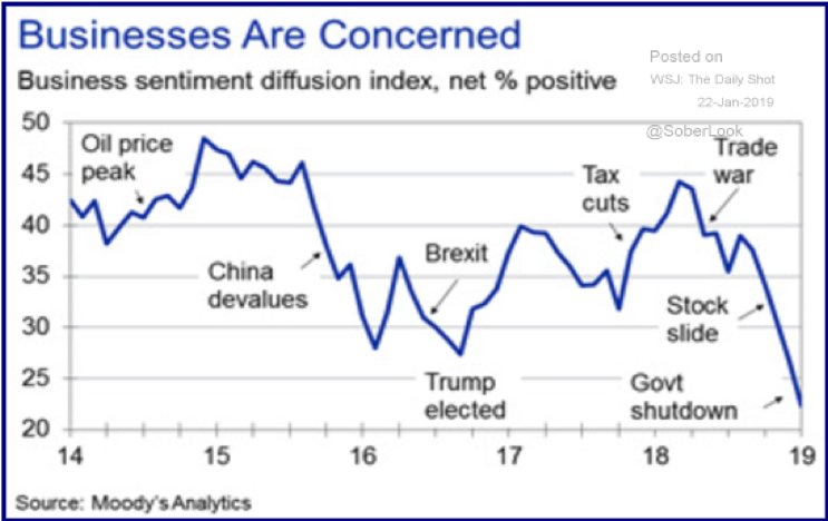 Businesses Are Concerned Chart