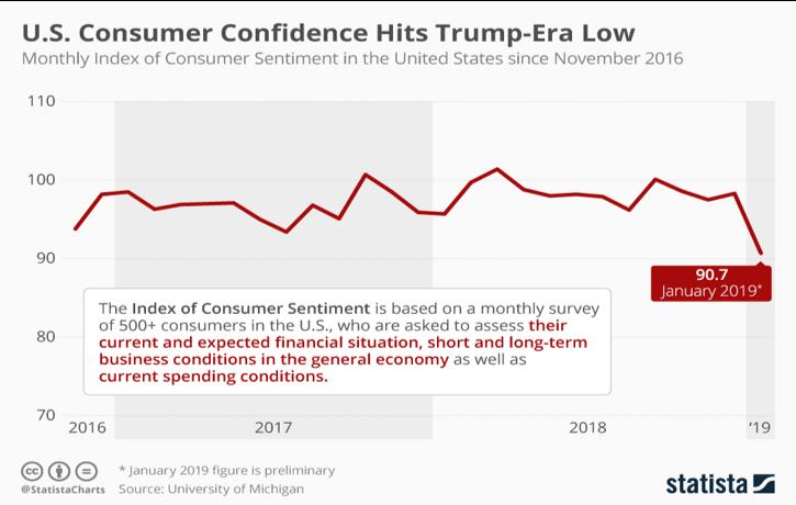 US Consumer Confidence Chart