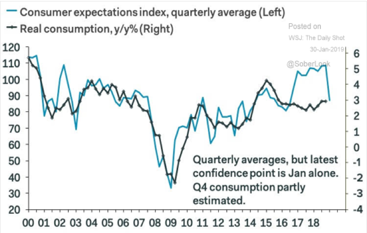 Consumer Expectations Chart