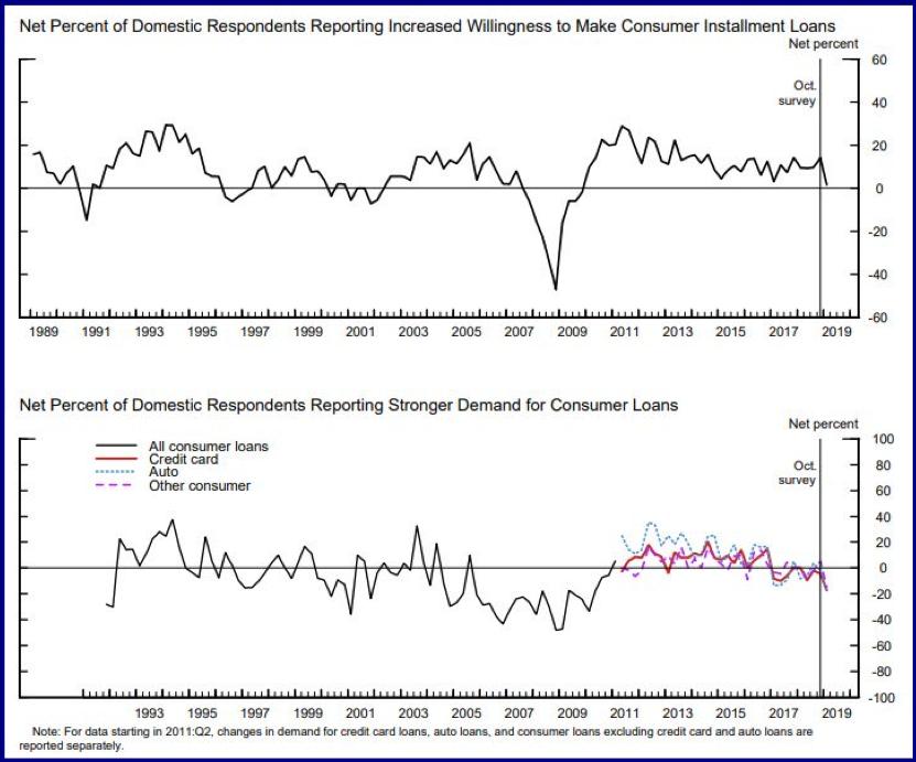 Consumer Loans Chart