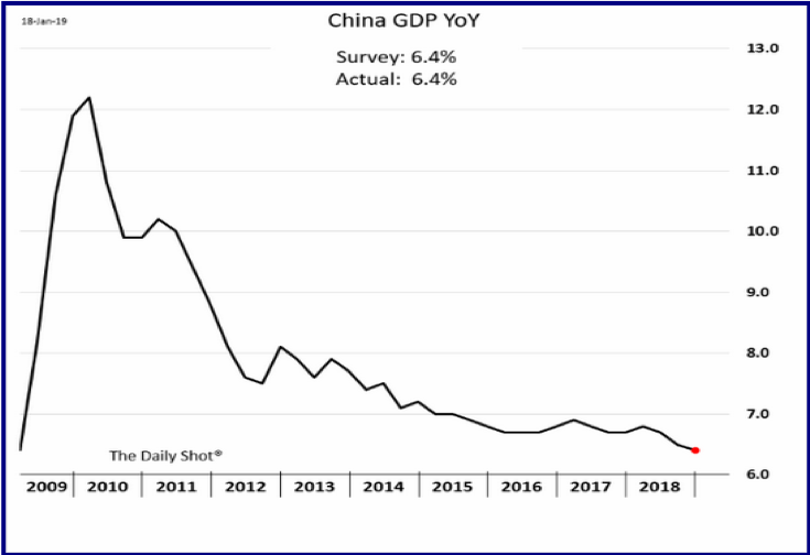 China GDP YoY