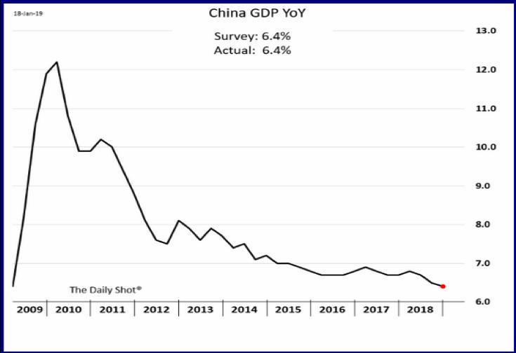 China GDP YoY